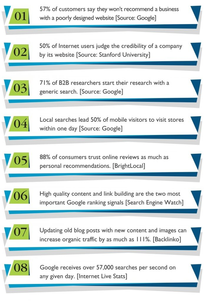 reasons to do seo